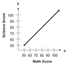 Perfect Positive Correlation