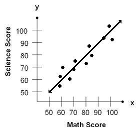 Positive Correlation between Math and Science Scores