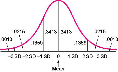 What Does Sd Mean >> Mean Standard Deviation Research Rundowns